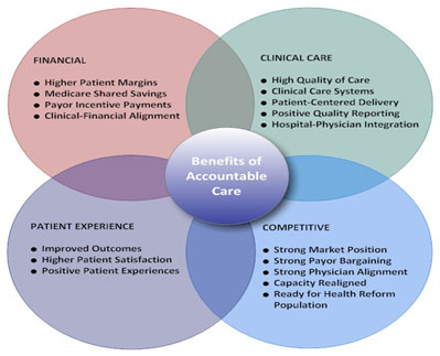 external image benefits_of_accountable_care.jpg